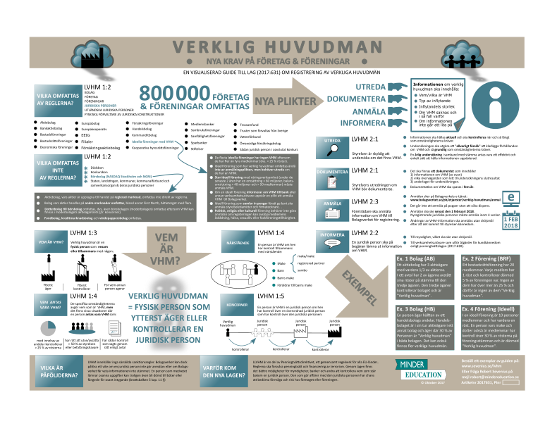 Visuell guide till lagen om registrering av verkliga huvudmän